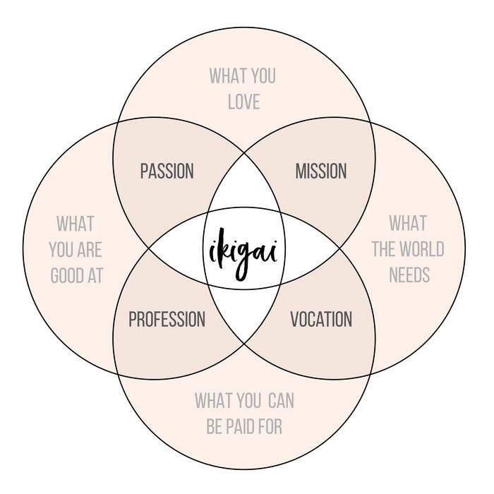 how to find ikigai