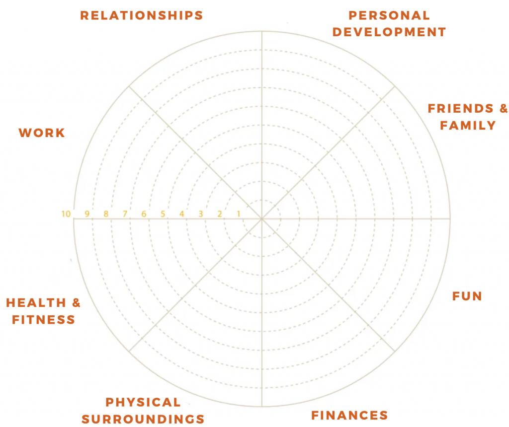 wheel of life - career purpose